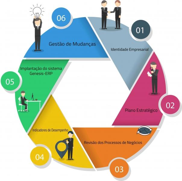 A metodologia GPS Empresarial mostra o caminho seguro para que a empresa alcance o seu principal objetivo: uma Gestão da Empresa eficiente. Com foco em resultados, é composto por três pilares: Gestão, Processos e Sistemas, apoiados por uma base sólida - Pessoas.